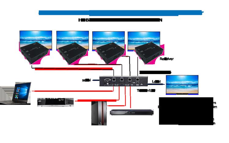 hdmi hdbaset multiple extender over lan projector. Black Bedroom Furniture Sets. Home Design Ideas